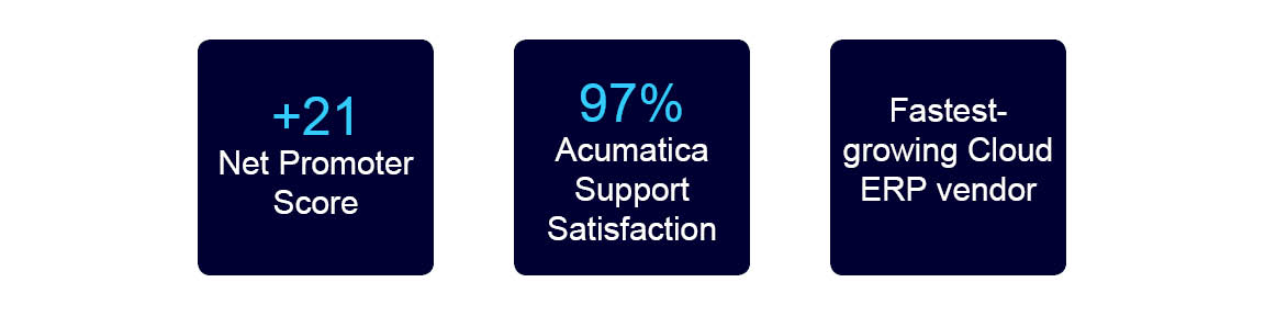 customer statisfaction stats